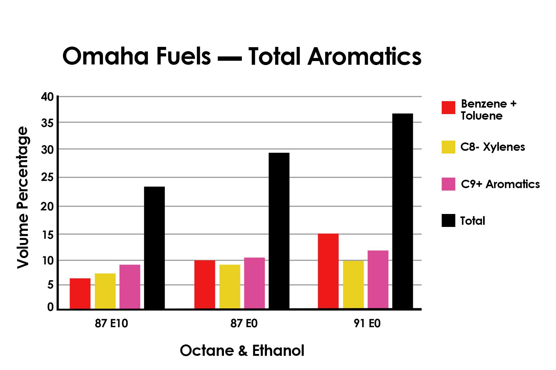 June_Fuel_Testing_Graph